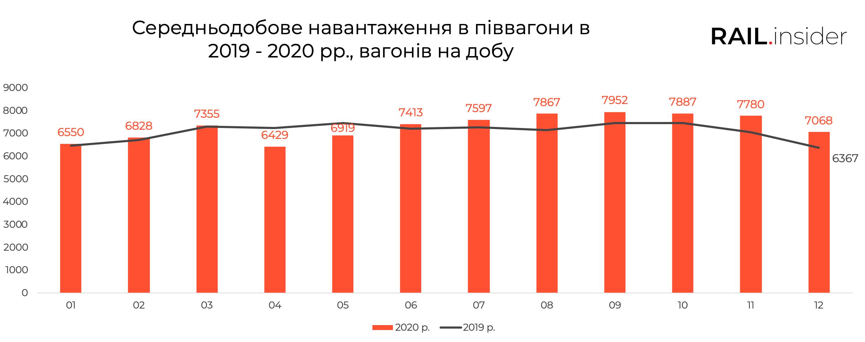 В грудні 2020-го зменшилося середньодобове навантаження в піввагони